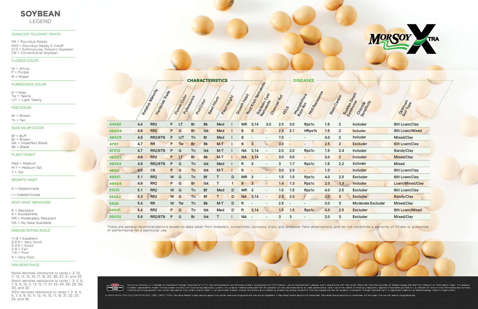 Adjustments for late planted (or replanted) soybean | agronomic.
